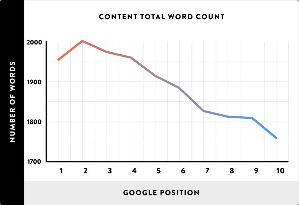 Text content length won't matter much